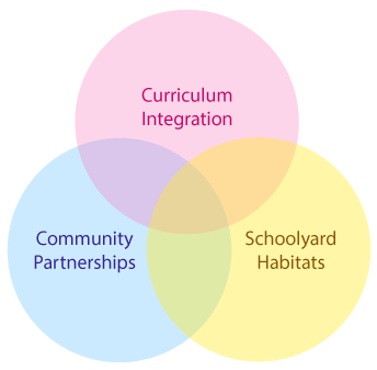 Venn diagram showing meeting of curriculum integration, community partnerships, and schoolyard habitats